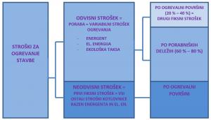 shema-delitev-stroskov